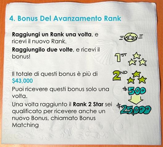 Bonus Rank